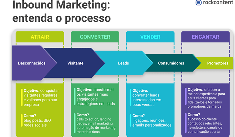 Inbound Marketing: etapas